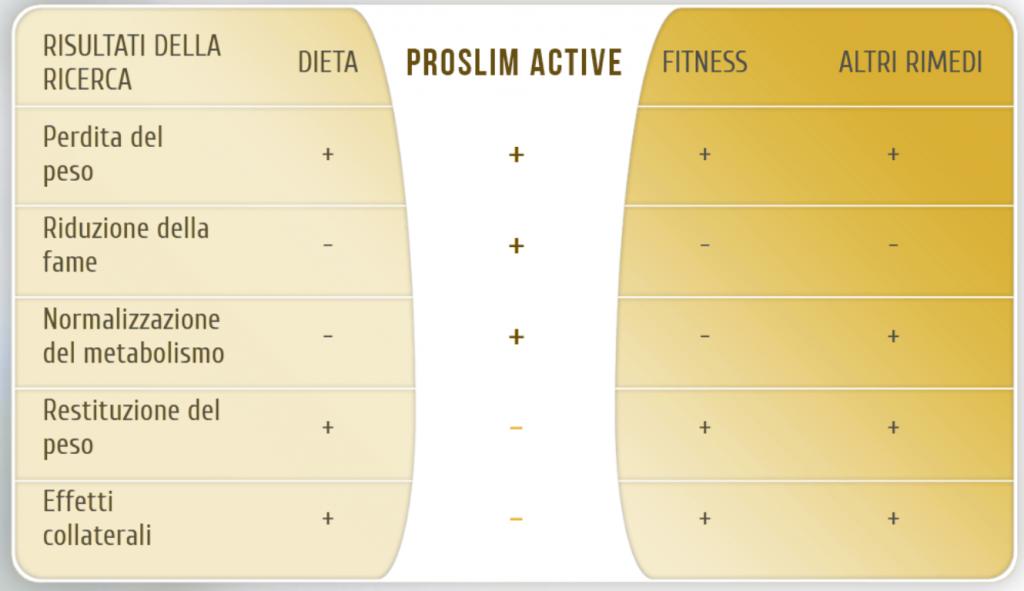 tabella con i benefici di proslim active